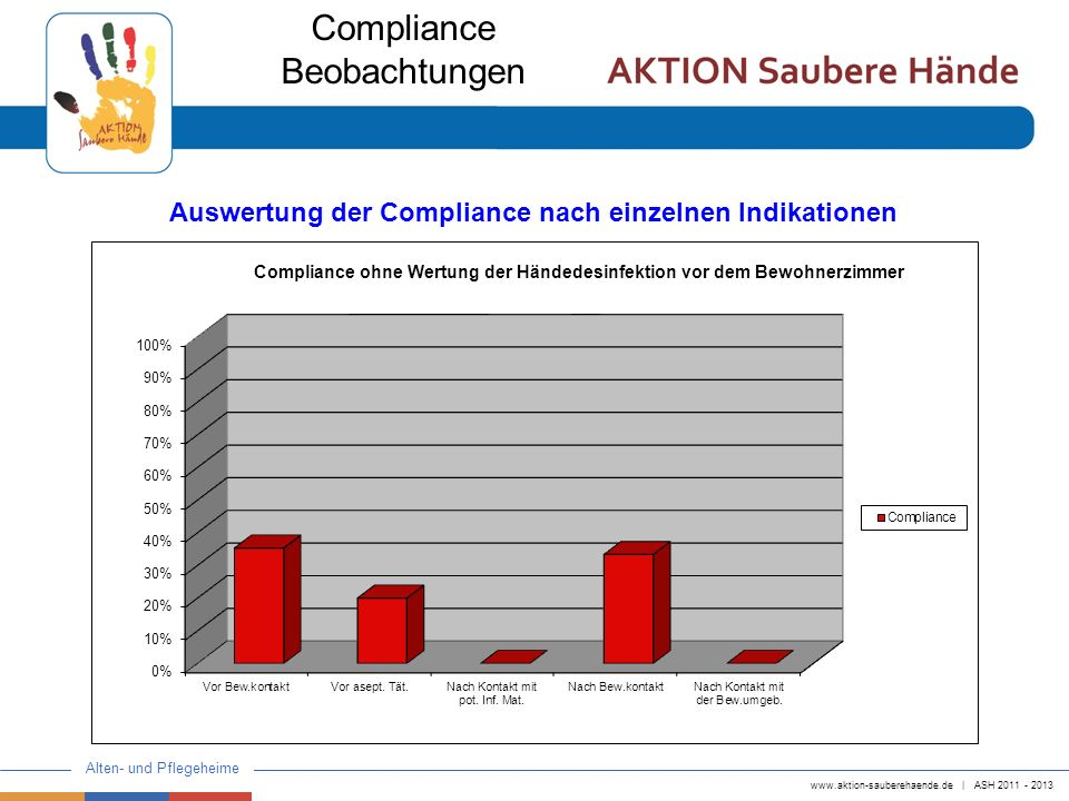 www.aktion-sauberehaende.de   ASH 2011 - 2013 Alten- und Pflegeheime Compliance Beobachtungen Auswertung der Compliance nach einzelnen Indikationen