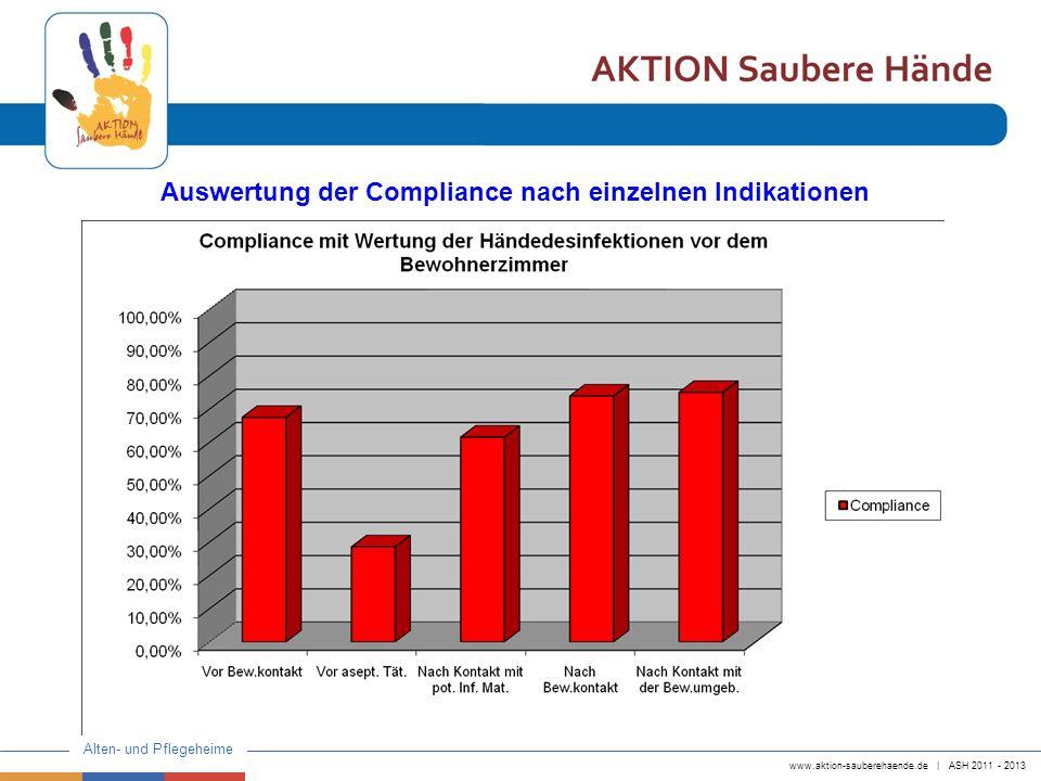 www.aktion-sauberehaende.de   ASH 2011 - 2013 Alten- und Pflegeheime Auswertung der Compliance nach einzelnen Indikationen
