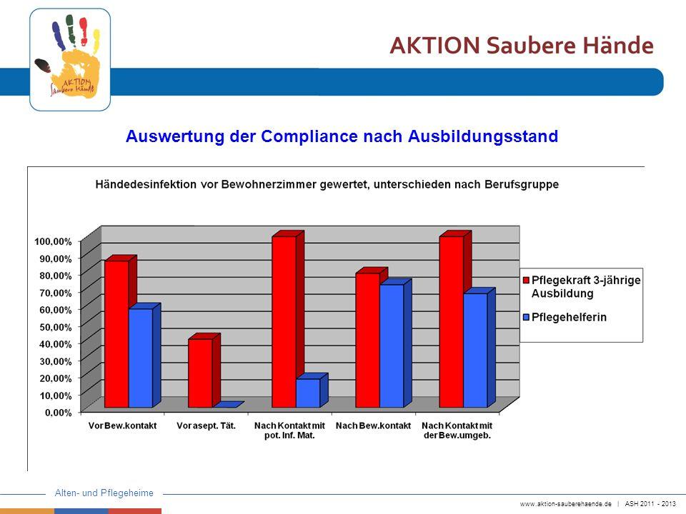 www.aktion-sauberehaende.de   ASH 2011 - 2013 Alten- und Pflegeheime Auswertung der Compliance nach Ausbildungsstand