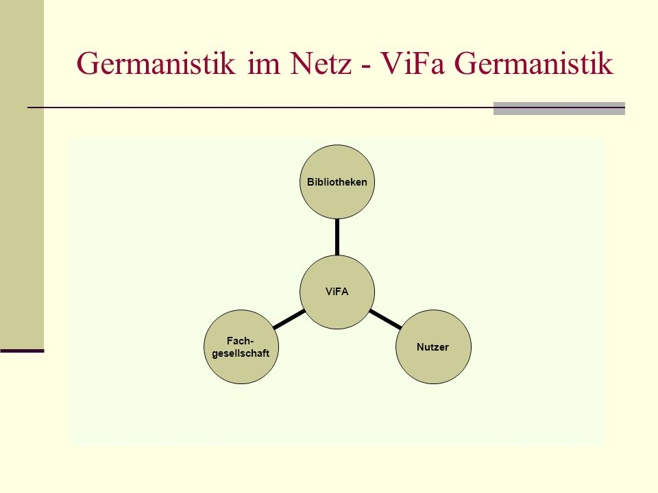 Germanistik im Netz - ViFa Germanistik ViFA BibliothekenNutzer Fach- gesellschaft