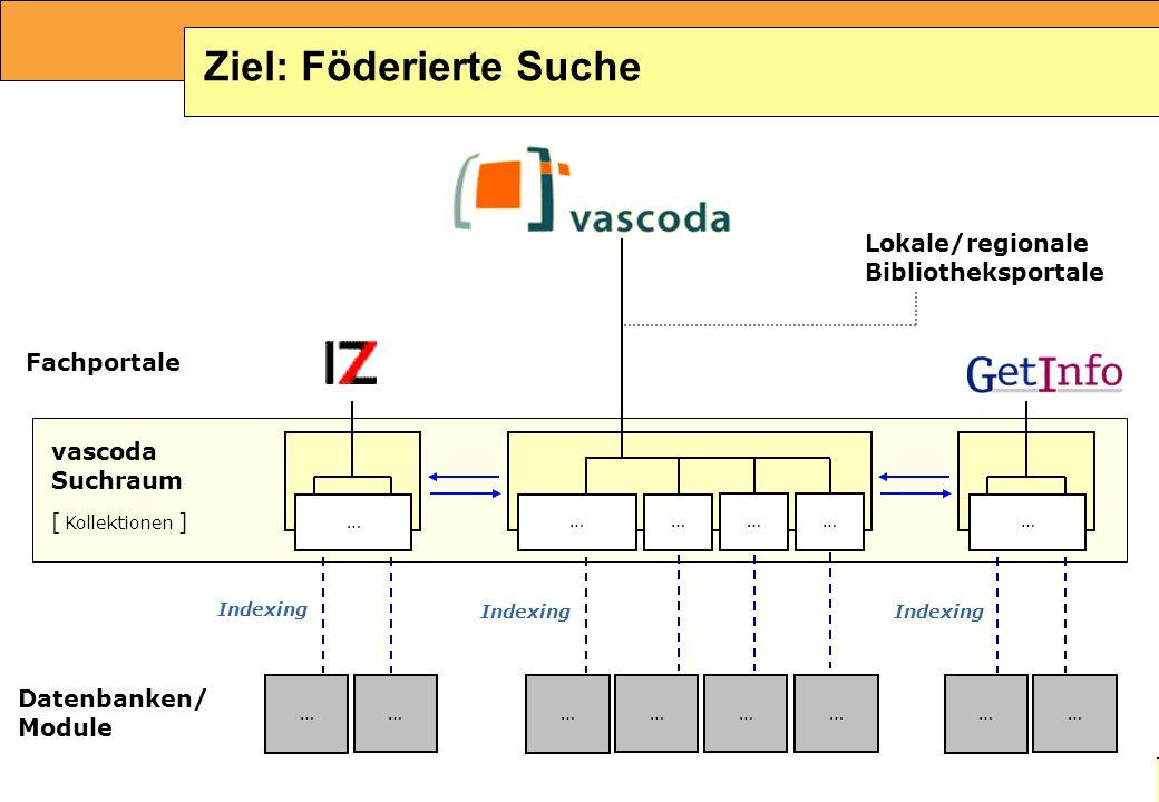 vascoda Suchraum [ Kollektionen ] Datenbanken/ Module Ziel: Föderierte Suche …… Indexing …… … Fachportale Indexing … … … … … … ……… Lokale/regionale Bi