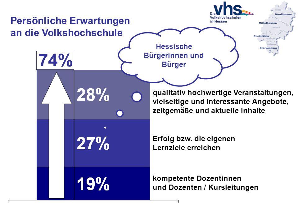 Persönliche Erwartungen an die Volkshochschule Hessische Bürgerinnen und Bürger kompetente Dozentinnen und Dozenten / Kursleitungen Erfolg bzw.