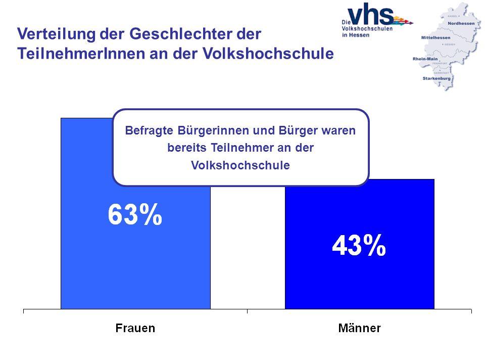 Verteilung der Geschlechter der TeilnehmerInnen an der Volkshochschule