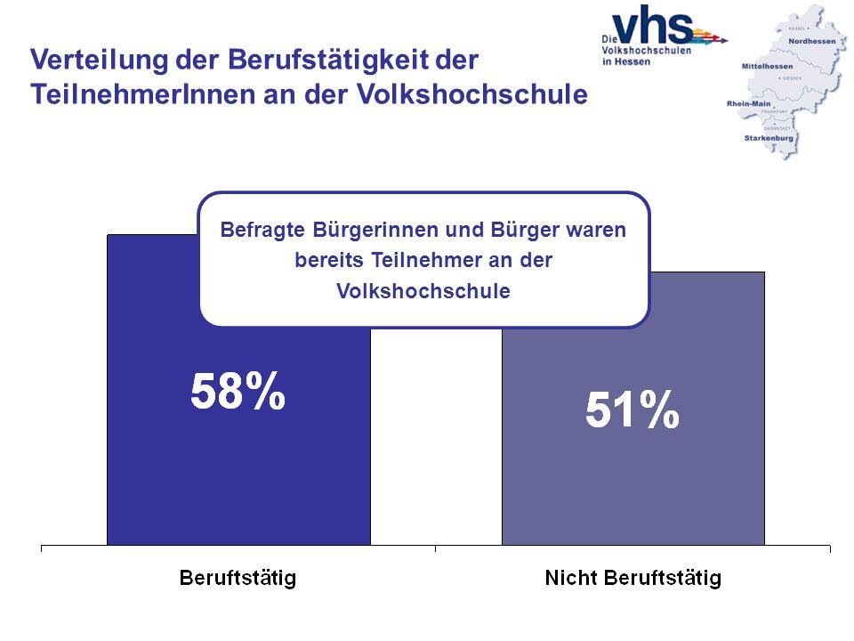 Verteilung der Berufstätigkeit der TeilnehmerInnen an der Volkshochschule Befragte Bürgerinnen und Bürger waren bereits Teilnehmer an der Volkshochschule