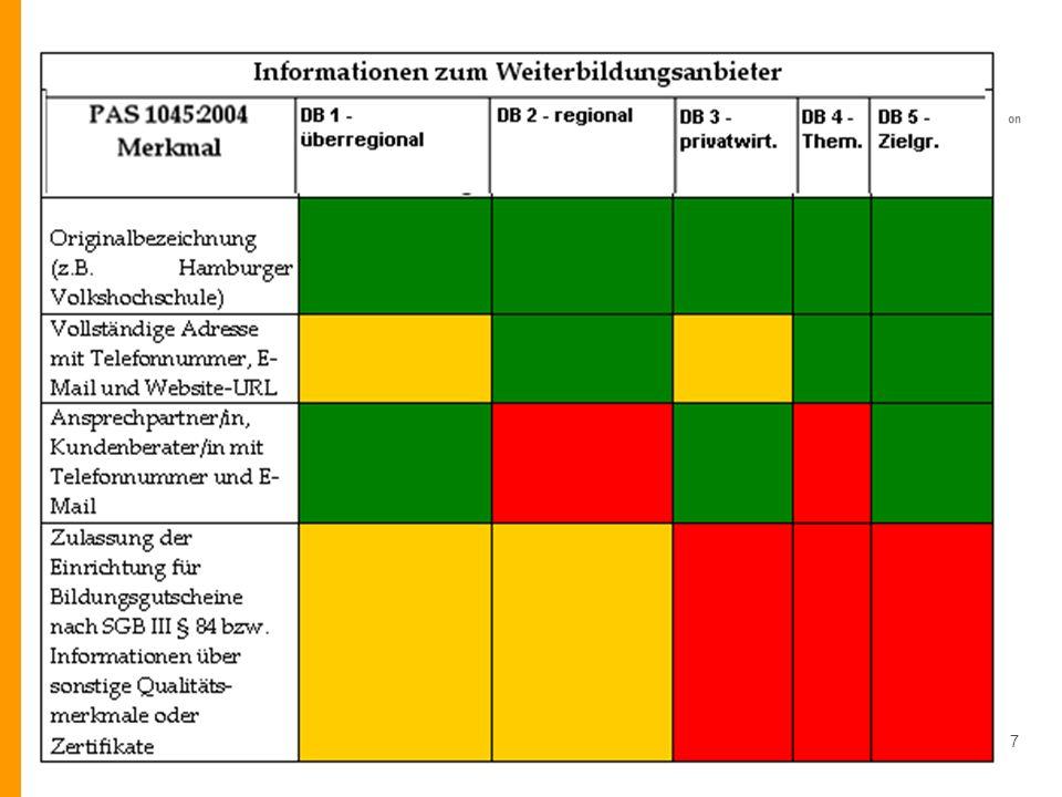 DIPF - IZ Bildung - InfoWeb Weiterbildung (IWWB) - Marc Rittberger © DIPF 19.3.200917 Umsetzung der PAS 1045