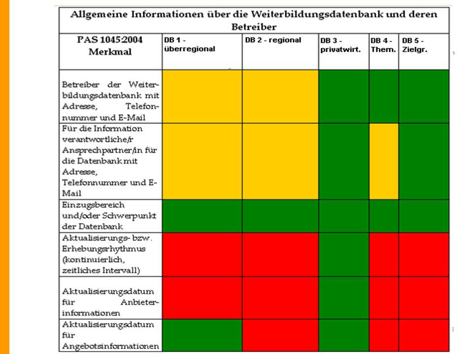 DIPF - IZ Bildung - InfoWeb Weiterbildung (IWWB) - Marc Rittberger © DIPF 19.3.20098