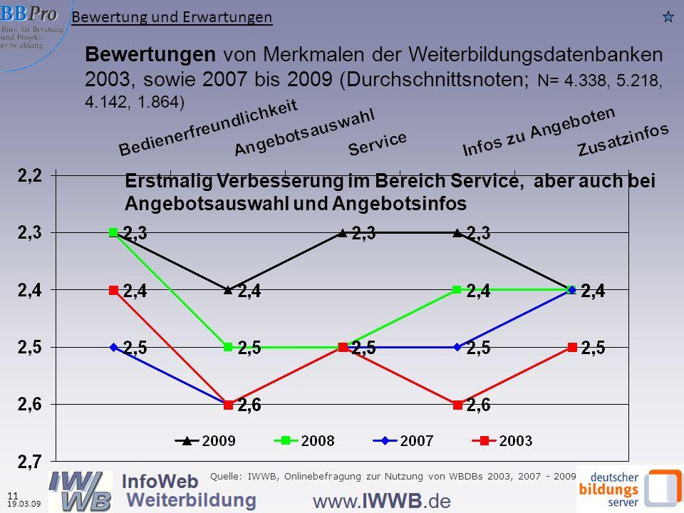 Bewertungen von Merkmalen der Weiterbildungsdatenbanken 2003, sowie 2007 bis 2009 (Durchschnittsnoten; N= 4.338, 5.218, 4.142, 1.864) Quelle: IWWB, Onlinebefragung zur Nutzung von WBDBs 2003, 2007 - 2009 Bewertung und Erwartungen 19.03.09 11 Erstmalig Verbesserung im Bereich Service, aber auch bei Angebotsauswahl und Angebotsinfos
