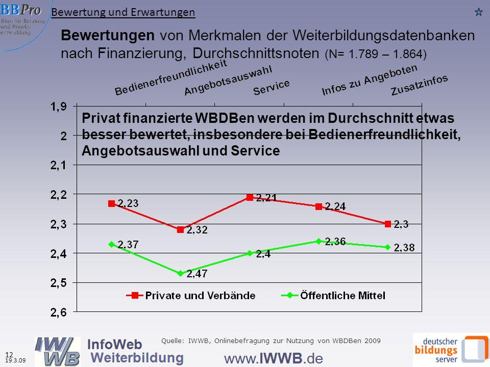 Bewertungen von Merkmalen der Weiterbildungsdatenbanken nach Finanzierung, Durchschnittsnoten (N= 1.789 – 1.864) Privat finanzierte WBDBen werden im Durchschnitt etwas besser bewertet, insbesondere bei Bedienerfreundlichkeit, Angebotsauswahl und Service Quelle: IWWB, Onlinebefragung zur Nutzung von WBDBen 2009 Bewertung und Erwartungen 19.3.09 12