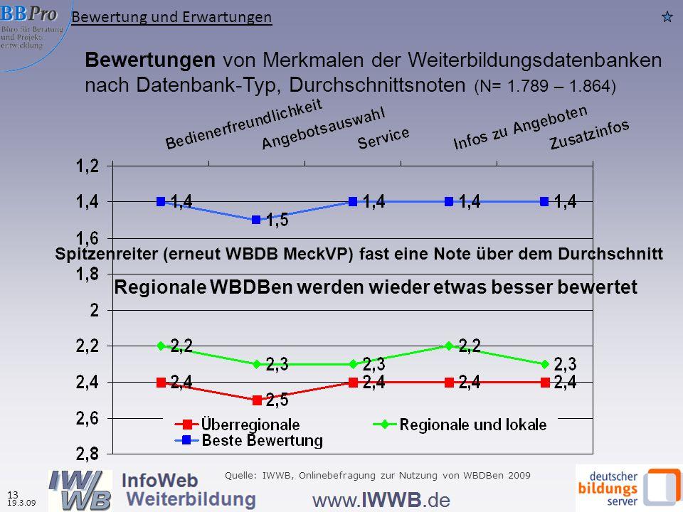 Bewertungen von Merkmalen der Weiterbildungsdatenbanken nach Datenbank-Typ, Durchschnittsnoten (N= 1.789 – 1.864) Regionale WBDBen werden wieder etwas besser bewertet Quelle: IWWB, Onlinebefragung zur Nutzung von WBDBen 2009 Bewertung und Erwartungen 19.3.09 13 Spitzenreiter (erneut WBDB MeckVP) fast eine Note über dem Durchschnitt