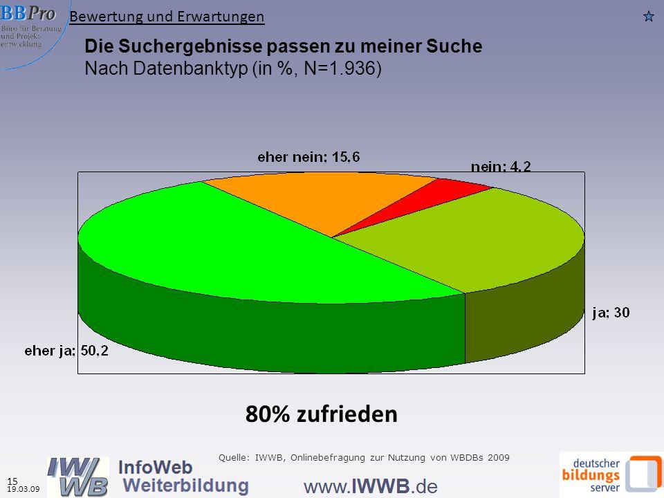 Die Suchergebnisse passen zu meiner Suche Nach Datenbanktyp (in %, N=1.936) Quelle: IWWB, Onlinebefragung zur Nutzung von WBDBs 2009 Bewertung und Erwartungen 19.03.09 15 80% zufrieden