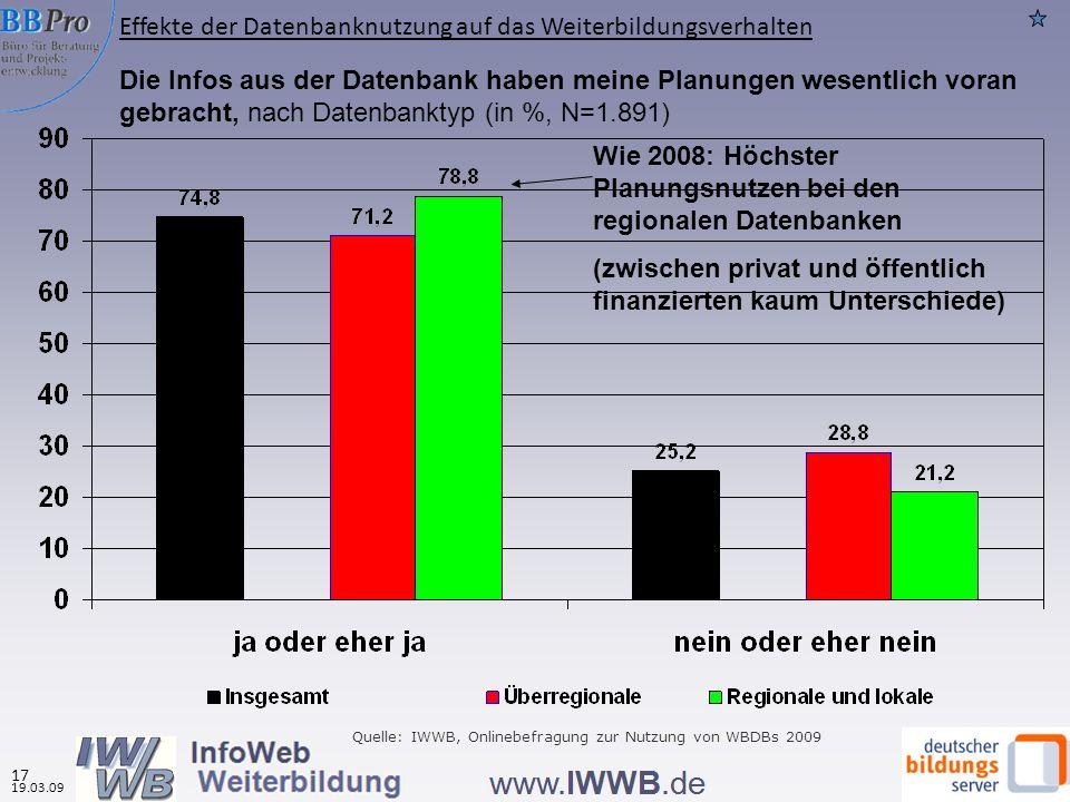 Die Infos aus der Datenbank haben meine Planungen wesentlich voran gebracht, nach Datenbanktyp (in %, N=1.891) Wie 2008: Höchster Planungsnutzen bei den regionalen Datenbanken (zwischen privat und öffentlich finanzierten kaum Unterschiede) Quelle: IWWB, Onlinebefragung zur Nutzung von WBDBs 2009 Effekte der Datenbanknutzung auf das Weiterbildungsverhalten 19.03.09 17