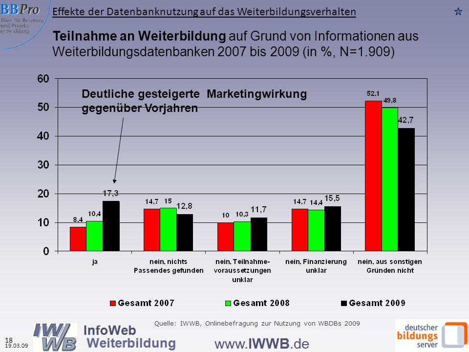 Teilnahme an Weiterbildung auf Grund von Informationen aus Weiterbildungsdatenbanken 2007 bis 2009 (in %, N=1.909) Quelle: IWWB, Onlinebefragung zur Nutzung von WBDBs 2009 Deutliche gesteigerte Marketingwirkung gegenüber Vorjahren Effekte der Datenbanknutzung auf das Weiterbildungsverhalten 19.03.09 18