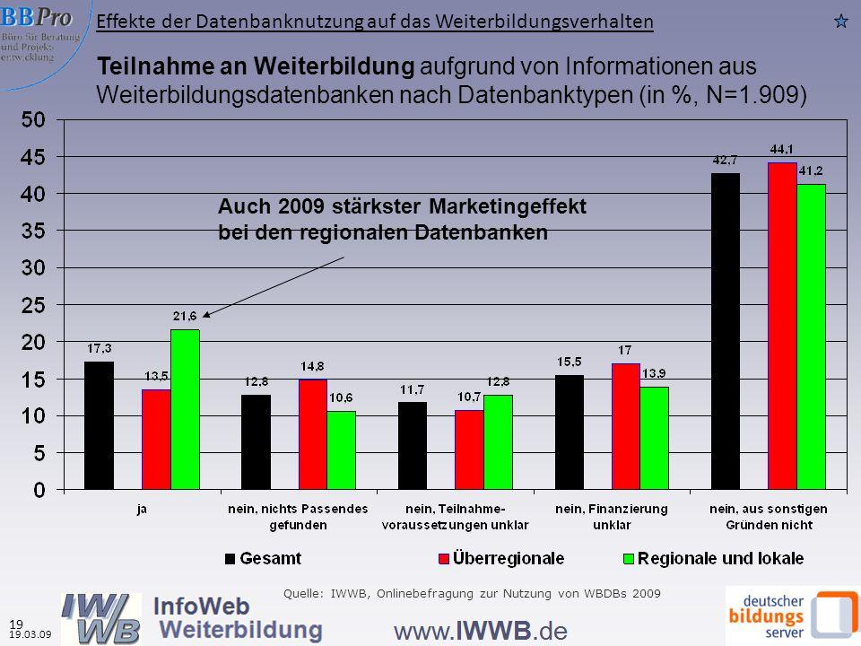 Teilnahme an Weiterbildung aufgrund von Informationen aus Weiterbildungsdatenbanken nach Datenbanktypen (in %, N=1.909) Auch 2009 stärkster Marketingeffekt bei den regionalen Datenbanken Quelle: IWWB, Onlinebefragung zur Nutzung von WBDBs 2009 Effekte der Datenbanknutzung auf das Weiterbildungsverhalten 19.03.09 19