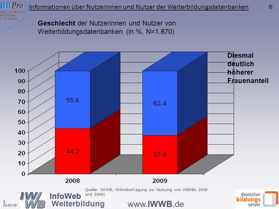 Geschlecht der Nutzerinnen und Nutzer von Weiterbildungsdatenbanken (in %, N=1.870) Diesmal deutlich höherer Frauenanteil Quelle: IWWB, Onlinebefragung zur Nutzung von WBDBs 2008 und 2009) Informationen über Nutzerinnen und Nutzer der Weiterbildungsdatenbanken 3 19.03.09