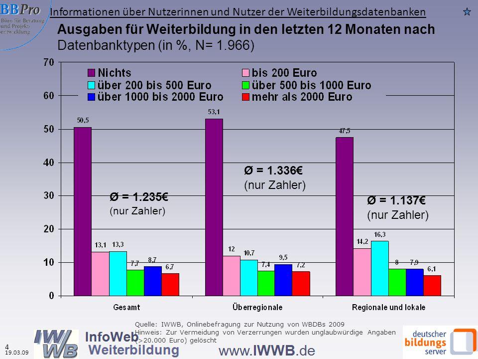 Quelle: IWWB, Onlinebefragung zur Nutzung von WBDBs 2009 Hinweis: Zur Vermeidung von Verzerrungen wurden unglaubwürdige Angaben (>20.000 Euro) gelöscht Ausgaben für Weiterbildung in den letzten 12 Monaten nach Datenbanktypen (in %, N= 1.966) Informationen über Nutzerinnen und Nutzer der Weiterbildungsdatenbanken 4 19.03.09 Ø = 1.235 (nur Zahler) Ø = 1.336 (nur Zahler) Ø = 1.137 (nur Zahler)