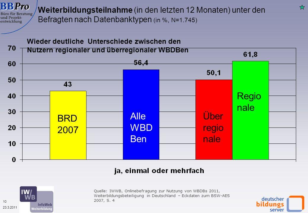 10 23.3.2011 Weiterbildungsteilnahme (in den letzten 12 Monaten) unter den Befragten nach Datenbanktypen (in %, N=1.745) Wieder deutliche Unterschiede zwischen den Nutzern regionaler und überregionaler WBDBen Quelle: IWWB, Onlinebefragung zur Nutzung von WBDBs 2011, Weiterbildungsbeteiligung in Deutschland – Eckdaten zum BSW-AES 2007, S.