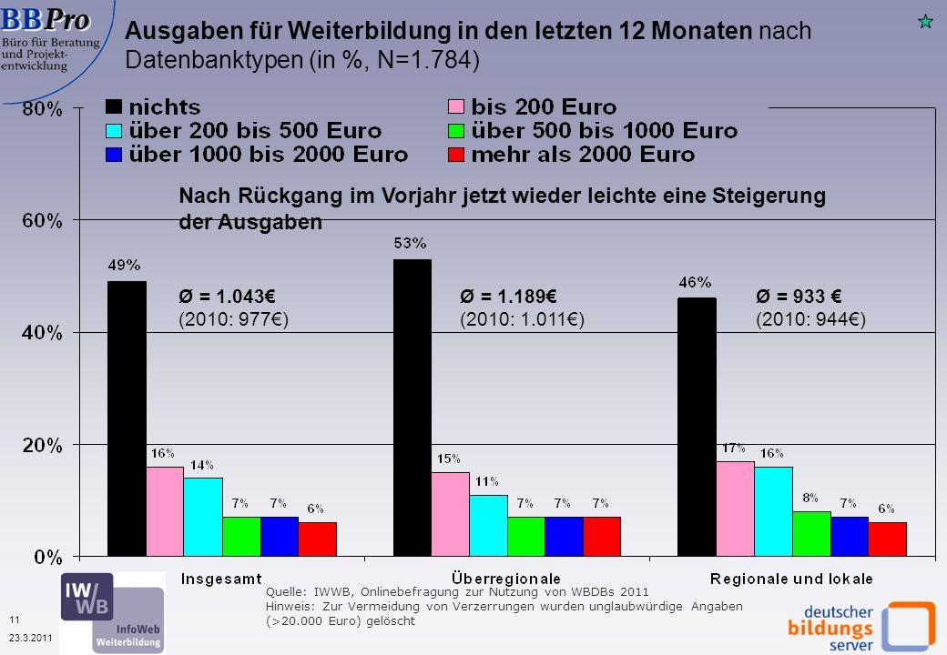 11 23.3.2011 Quelle: IWWB, Onlinebefragung zur Nutzung von WBDBs 2011 Hinweis: Zur Vermeidung von Verzerrungen wurden unglaubwürdige Angaben (>20.000 Euro) gelöscht Ausgaben für Weiterbildung in den letzten 12 Monaten nach Datenbanktypen (in %, N=1.784) Ø = 1.043 (2010: 977) Ø = 933 (2010: 944) Ø = 1.189 (2010: 1.011) Nach Rückgang im Vorjahr jetzt wieder leichte eine Steigerung der Ausgaben
