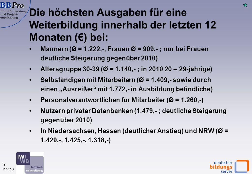 16 23.3.2011 Männern (Ø = 1.222,-, Frauen Ø = 909,- ; nur bei Frauen deutliche Steigerung gegenüber 2010) Altersgruppe 30-39 (Ø = 1.140,- ; in 2010 20 – 29-jährige) Selbständigen mit Mitarbeitern (Ø = 1.409,- sowie durch einen Ausreißer mit 1.772,- in Ausbildung befindliche) Personalverantwortlichen für Mitarbeiter (Ø = 1.260,-) Nutzern privater Datenbanken (1.479,- ; deutliche Steigerung gegenüber 2010) In Niedersachsen, Hessen (deutlicher Anstieg) und NRW (Ø = 1.429,-, 1.425,-, 1.318,-) Die höchsten Ausgaben für eine Weiterbildung innerhalb der letzten 12 Monaten () bei: