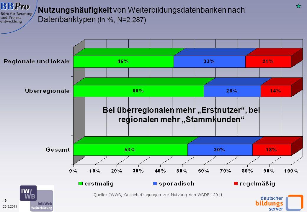 19 23.3.2011 Nutzungshäufigkeit von Weiterbildungsdatenbanken nach Datenbanktypen (in %, N=2.287) Bei überregionalen mehr Erstnutzer, bei regionalen mehr Stammkunden Quelle: IWWB, Onlinebefragungen zur Nutzung von WBDBs 2011