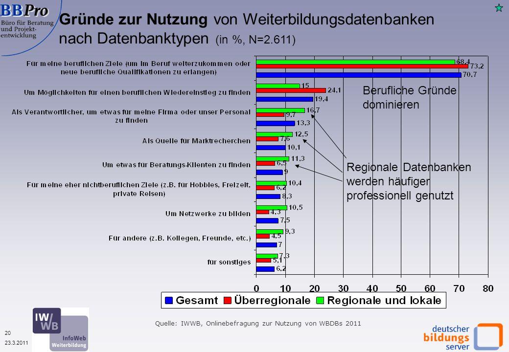 20 23.3.2011 Gründe zur Nutzung von Weiterbildungsdatenbanken nach Datenbanktypen (in %, N=2.611) Quelle: IWWB, Onlinebefragung zur Nutzung von WBDBs 2011 Regionale Datenbanken werden häufiger professionell genutzt Berufliche Gründe dominieren