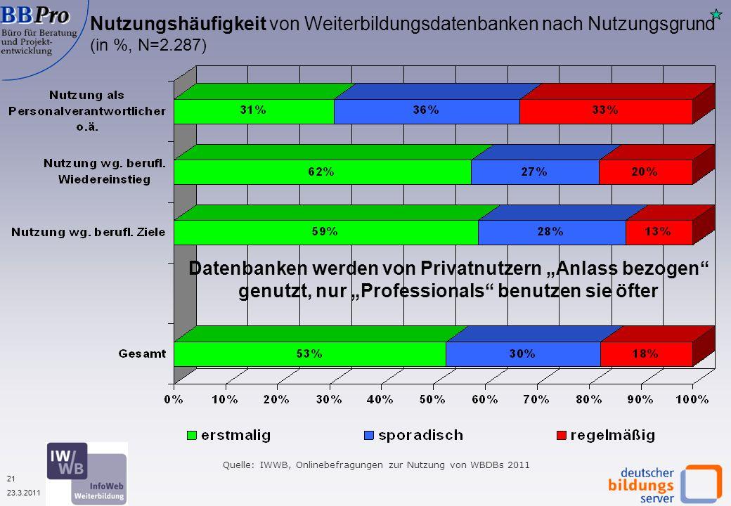 21 23.3.2011 Nutzungshäufigkeit von Weiterbildungsdatenbanken nach Nutzungsgrund (in %, N=2.287) Datenbanken werden von Privatnutzern Anlass bezogen genutzt, nur Professionals benutzen sie öfter Quelle: IWWB, Onlinebefragungen zur Nutzung von WBDBs 2011