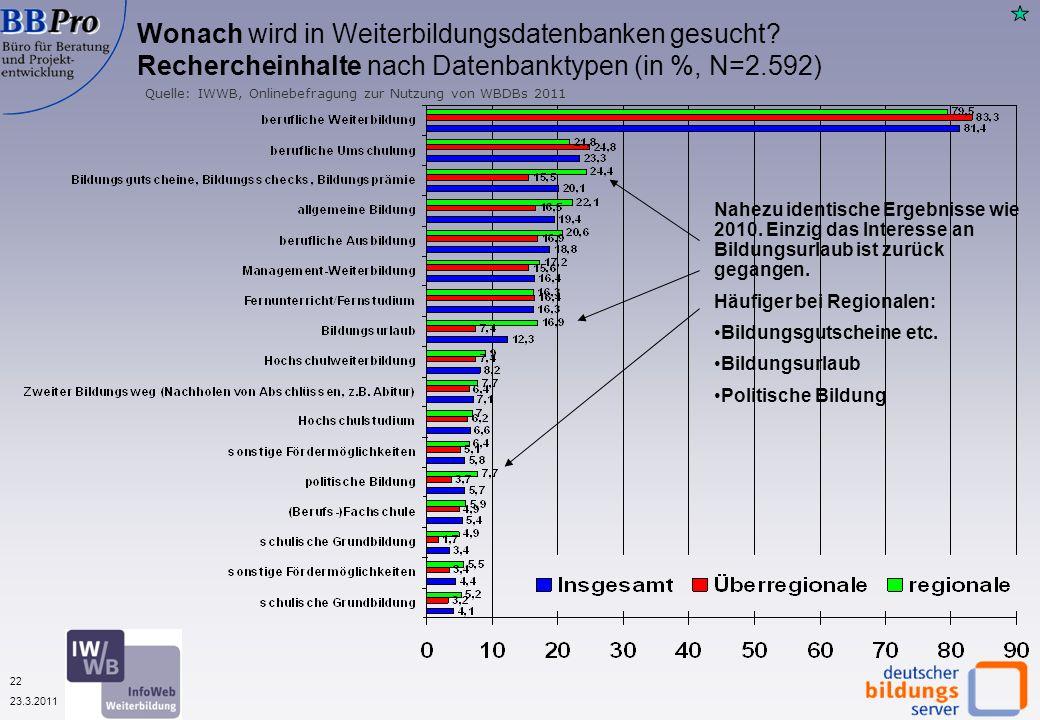 22 23.3.2011 Wonach wird in Weiterbildungsdatenbanken gesucht.