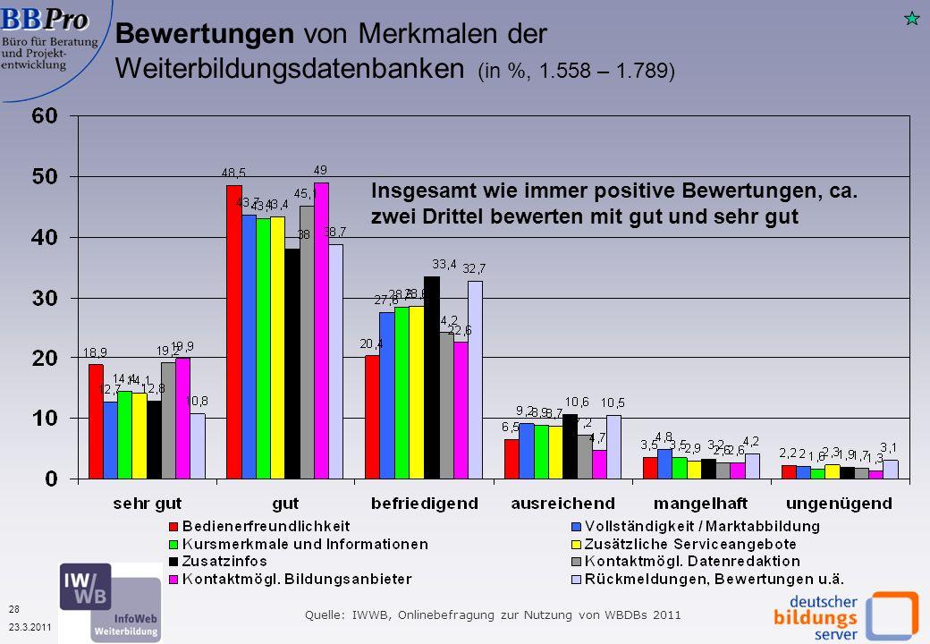 28 23.3.2011 Bewertungen von Merkmalen der Weiterbildungsdatenbanken (in %, 1.558 – 1.789) Insgesamt wie immer positive Bewertungen, ca.