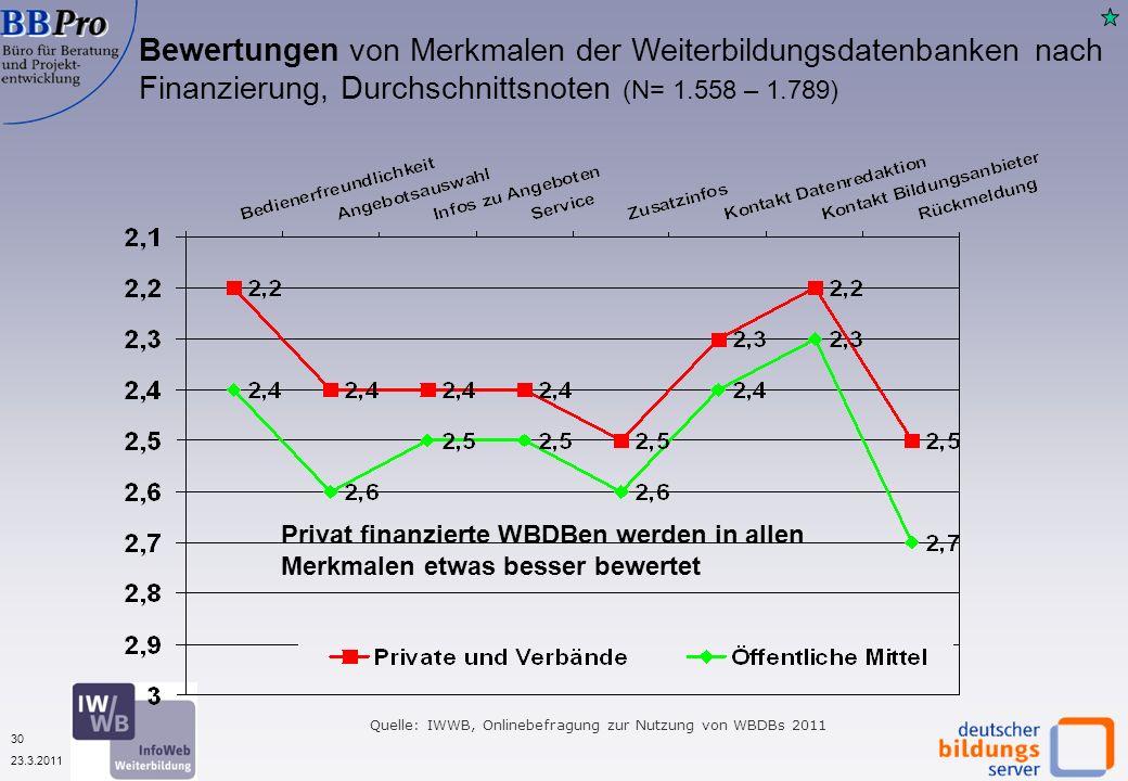 30 23.3.2011 Bewertungen von Merkmalen der Weiterbildungsdatenbanken nach Finanzierung, Durchschnittsnoten (N= 1.558 – 1.789) Quelle: IWWB, Onlinebefragung zur Nutzung von WBDBs 2011 Privat finanzierte WBDBen werden in allen Merkmalen etwas besser bewertet