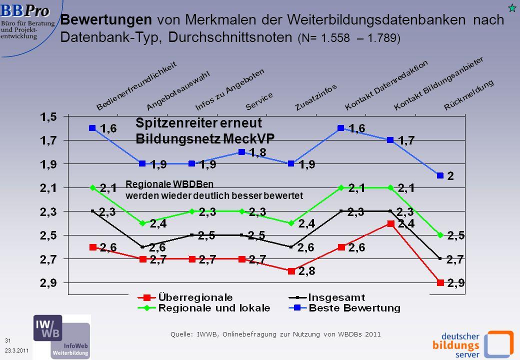 31 23.3.2011 Quelle: IWWB, Onlinebefragung zur Nutzung von WBDBs 2011 Bewertungen von Merkmalen der Weiterbildungsdatenbanken nach Datenbank-Typ, Durchschnittsnoten (N= 1.558 – 1.789) Regionale WBDBen werden wieder deutlich besser bewertet Spitzenreiter erneut Bildungsnetz MeckVP