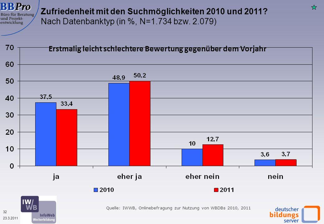 32 23.3.2011 Quelle: IWWB, Onlinebefragung zur Nutzung von WBDBs 2010, 2011 Zufriedenheit mit den Suchmöglichkeiten 2010 und 2011.