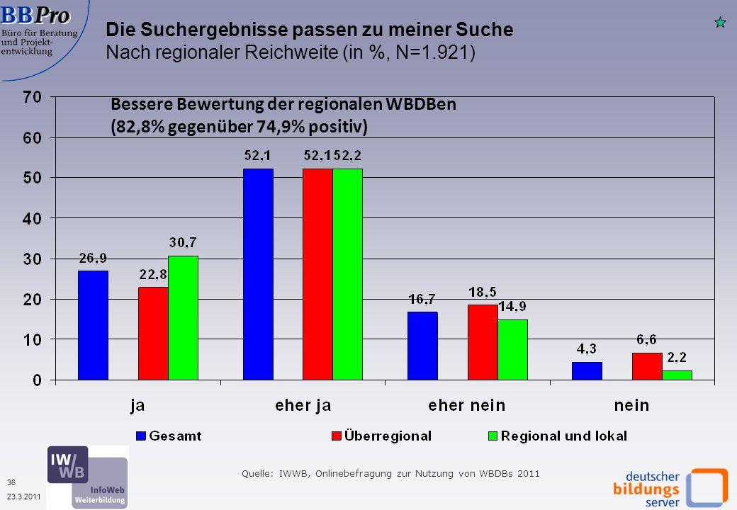 36 23.3.2011 Quelle: IWWB, Onlinebefragung zur Nutzung von WBDBs 2011 Die Suchergebnisse passen zu meiner Suche Nach regionaler Reichweite (in %, N=1.921) Bessere Bewertung der regionalen WBDBen (82,8% gegenüber 74,9% positiv)