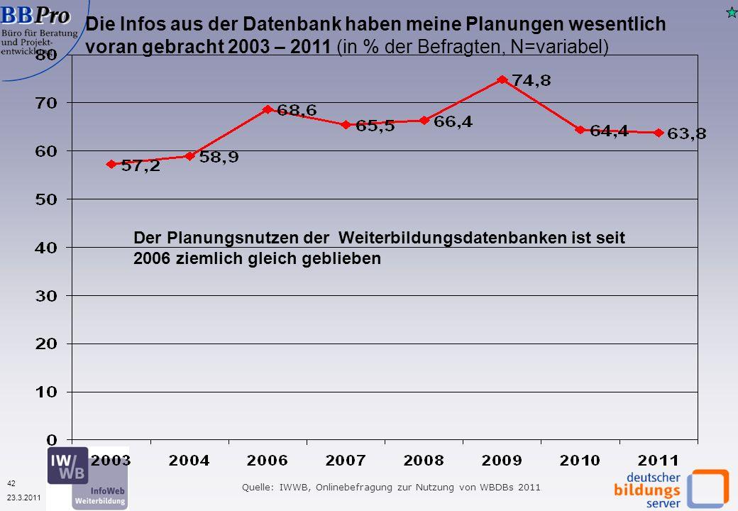 42 23.3.2011 Die Infos aus der Datenbank haben meine Planungen wesentlich voran gebracht 2003 – 2011 (in % der Befragten, N=variabel) Quelle: IWWB, Onlinebefragung zur Nutzung von WBDBs 2011 Der Planungsnutzen der Weiterbildungsdatenbanken ist seit 2006 ziemlich gleich geblieben