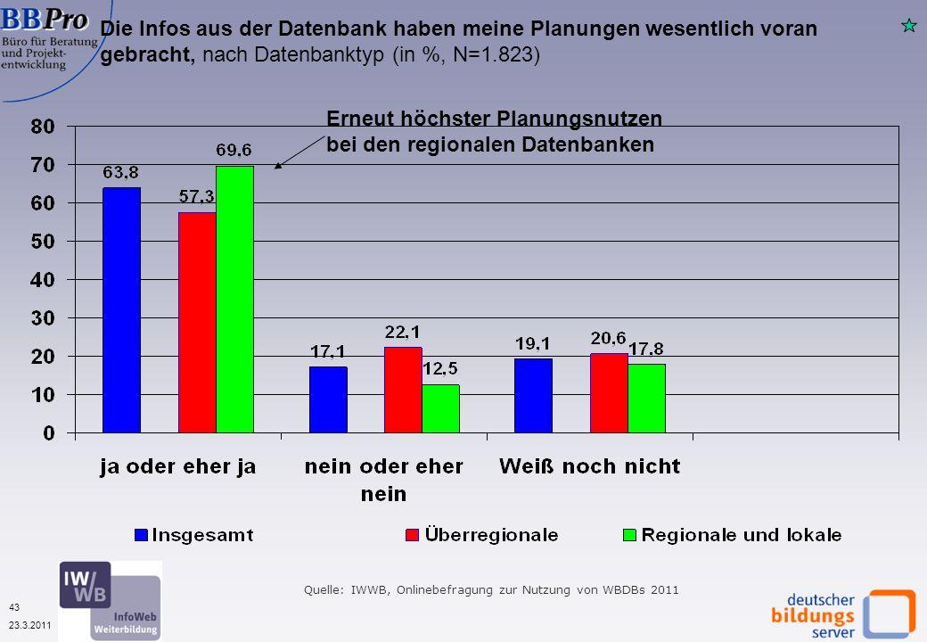 43 23.3.2011 Die Infos aus der Datenbank haben meine Planungen wesentlich voran gebracht, nach Datenbanktyp (in %, N=1.823) Erneut höchster Planungsnutzen bei den regionalen Datenbanken Quelle: IWWB, Onlinebefragung zur Nutzung von WBDBs 2011