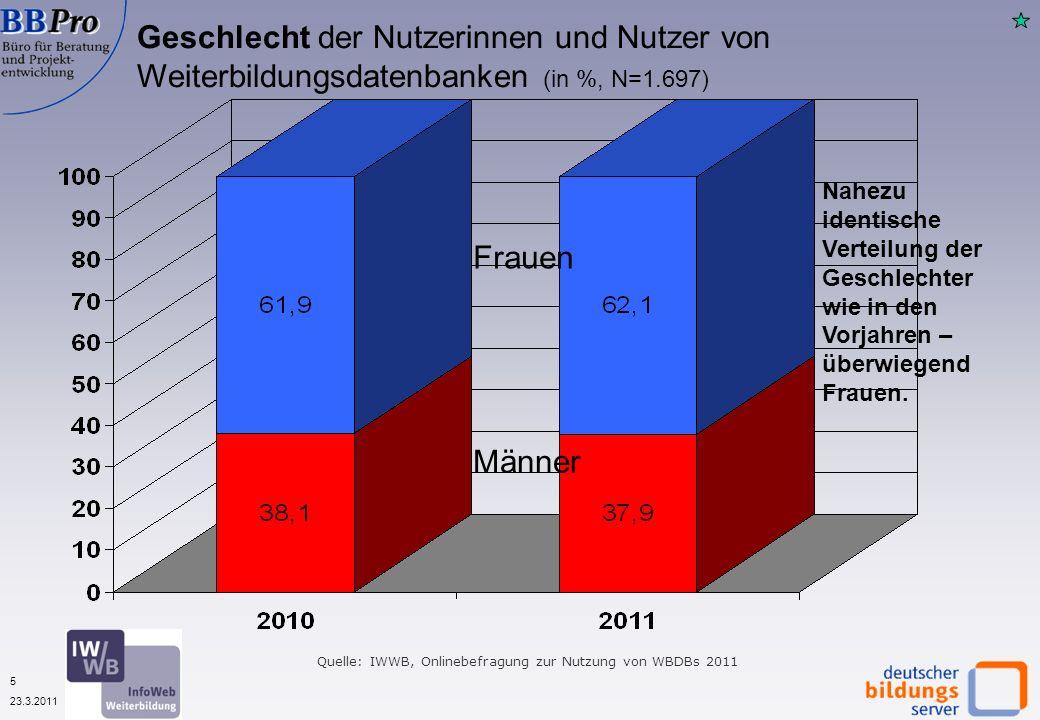 5 23.3.2011 Geschlecht der Nutzerinnen und Nutzer von Weiterbildungsdatenbanken (in %, N=1.697) Männer Frauen Nahezu identische Verteilung der Geschlechter wie in den Vorjahren – überwiegend Frauen.