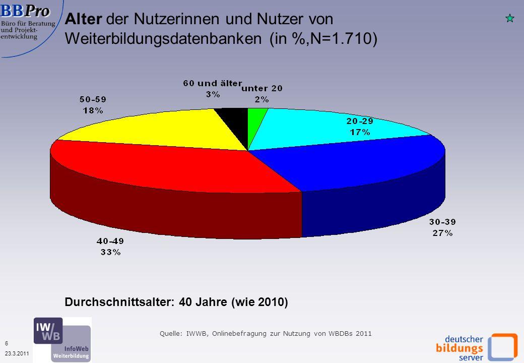 6 23.3.2011 Quelle: IWWB, Onlinebefragung zur Nutzung von WBDBs 2011 Alter der Nutzerinnen und Nutzer von Weiterbildungsdatenbanken (in %,N=1.710) Durchschnittsalter: 40 Jahre (wie 2010)