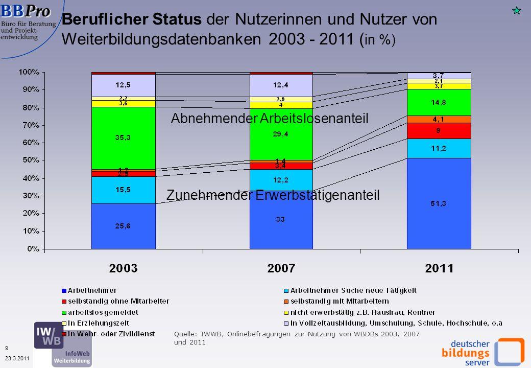 9 23.3.2011 Beruflicher Status der Nutzerinnen und Nutzer von Weiterbildungsdatenbanken 2003 - 2011 ( in %) Quelle: IWWB, Onlinebefragungen zur Nutzung von WBDBs 2003, 2007 und 2011 Zunehmender Erwerbstätigenanteil Abnehmender Arbeitslosenanteil