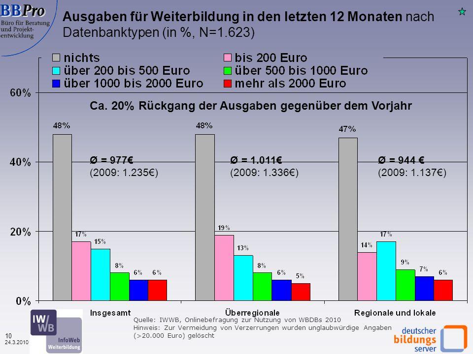 9 24.3.2010 Weiterbildungsteilnahme (in den letzten 12 Monaten) unter den Befragten nach Datenbanktypen (in %, N=1.592) Wieder deutliche Unterschiede zwischen den Nutzern regionaler und überregionaler WBDBen Quelle: IWWB, Onlinebefragung zur Nutzung von WBDBs 2010, BSW-AES 2007 BRD 2007 Alle WBD Ben Über regio nale Regio nale