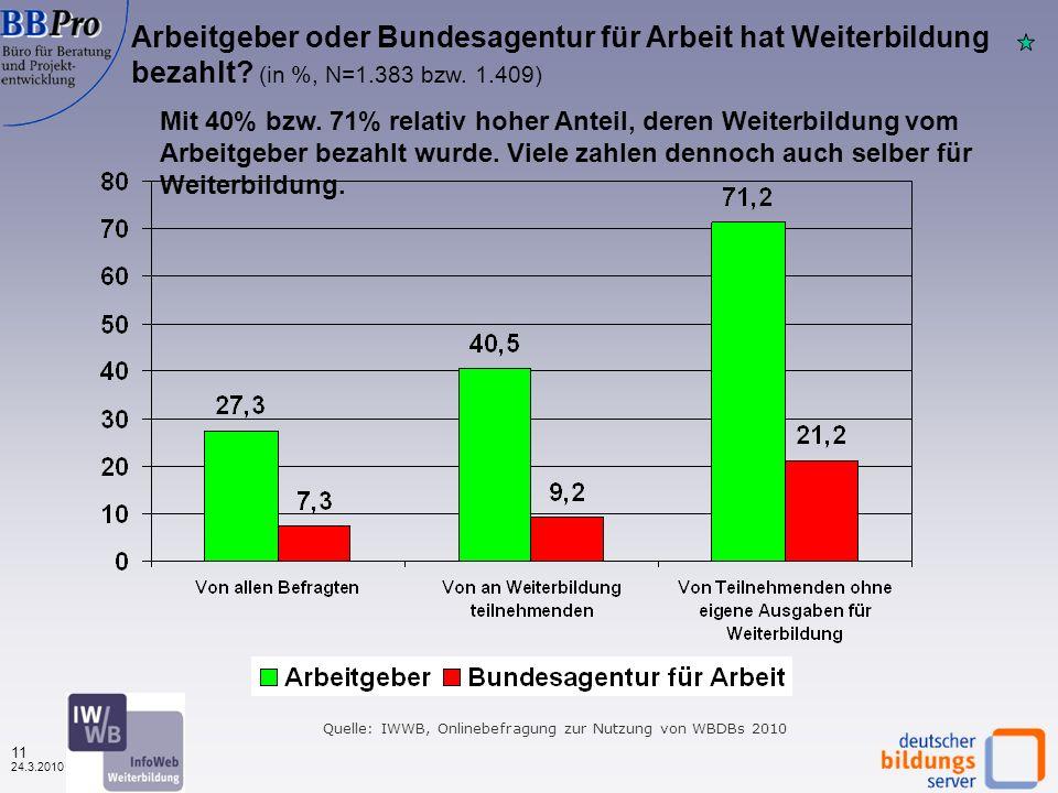 10 24.3.2010 Quelle: IWWB, Onlinebefragung zur Nutzung von WBDBs 2010 Hinweis: Zur Vermeidung von Verzerrungen wurden unglaubwürdige Angaben (>20.000 Euro) gelöscht Ausgaben für Weiterbildung in den letzten 12 Monaten nach Datenbanktypen (in %, N=1.623) Ø = 977 (2009: 1.235) Ø = 944 (2009: 1.137) Ø = 1.011 (2009: 1.336) Ca.