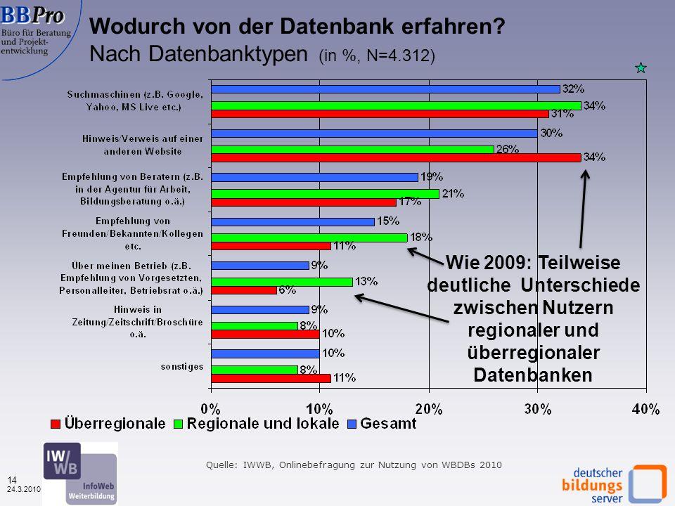 13 24.3.2010 Vier thematische Bereiche Informationen über Nutzerinnen und Nutzer der Weiterbildungsdatenbanken Nutzungsverhalten Bewertung von Merkmalen der Weiterbildungsdatenbanken Effekte der Datenbanknutzung auf das Weiterbildungsverhalten