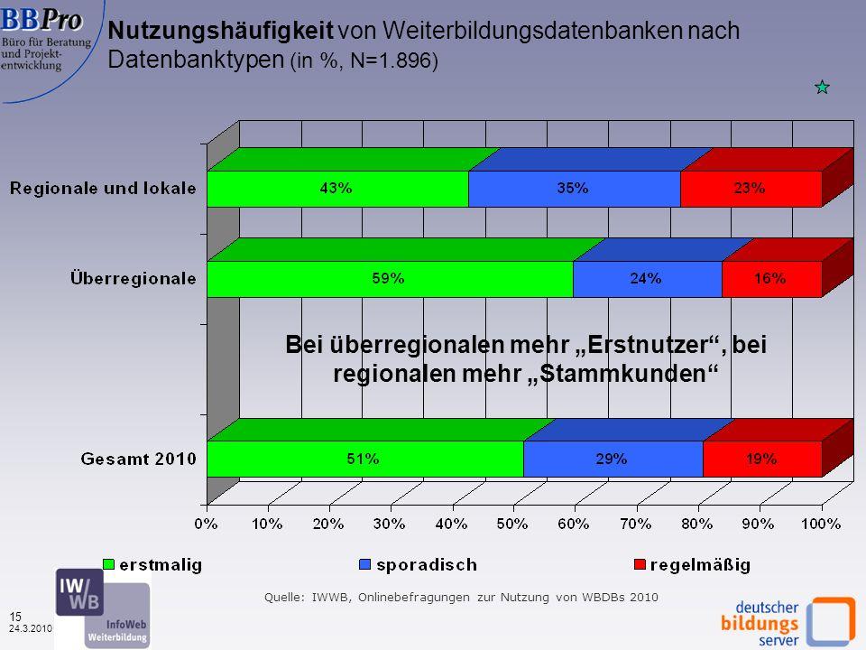 14 24.3.2010 Wodurch von der Datenbank erfahren? Nach Datenbanktypen (in %, N=4.312) Quelle: IWWB, Onlinebefragung zur Nutzung von WBDBs 2010 Wie 2009