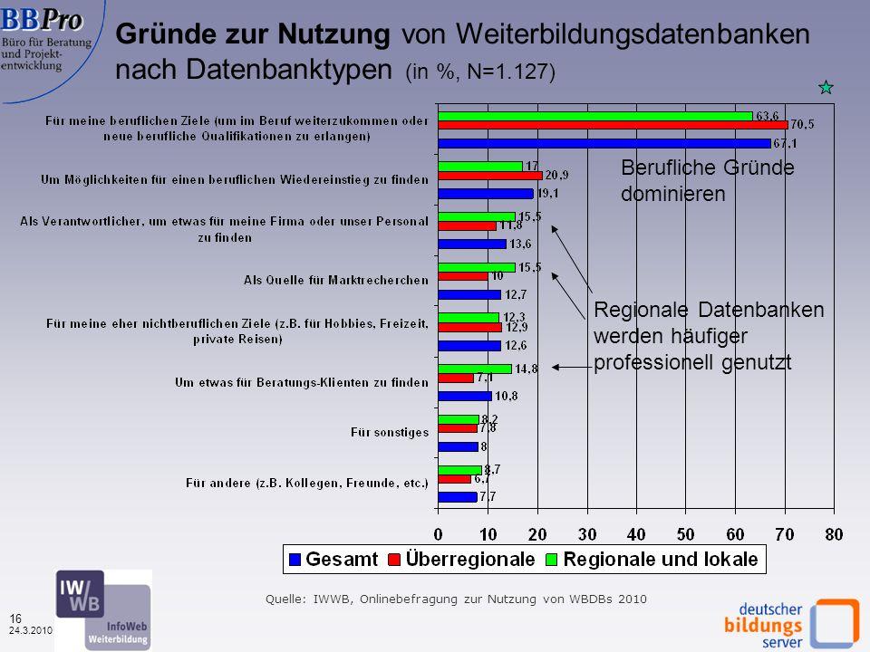 15 24.3.2010 Nutzungshäufigkeit von Weiterbildungsdatenbanken nach Datenbanktypen (in %, N=1.896) Bei überregionalen mehr Erstnutzer, bei regionalen mehr Stammkunden Quelle: IWWB, Onlinebefragungen zur Nutzung von WBDBs 2010