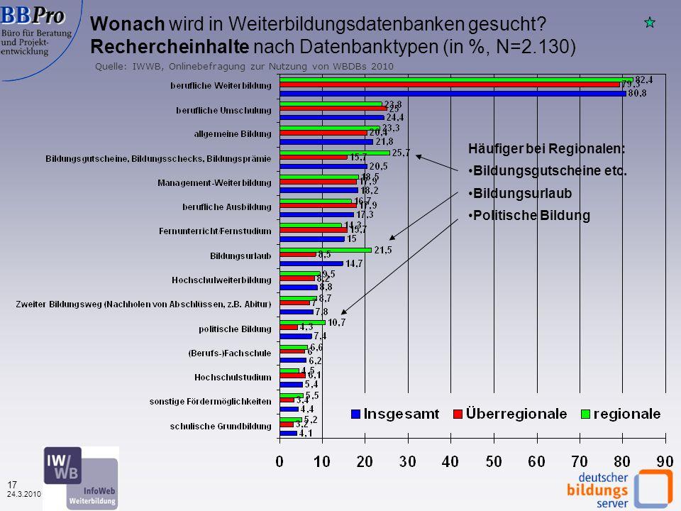 16 24.3.2010 Gründe zur Nutzung von Weiterbildungsdatenbanken nach Datenbanktypen (in %, N=1.127) Quelle: IWWB, Onlinebefragung zur Nutzung von WBDBs 2010 Regionale Datenbanken werden häufiger professionell genutzt Berufliche Gründe dominieren