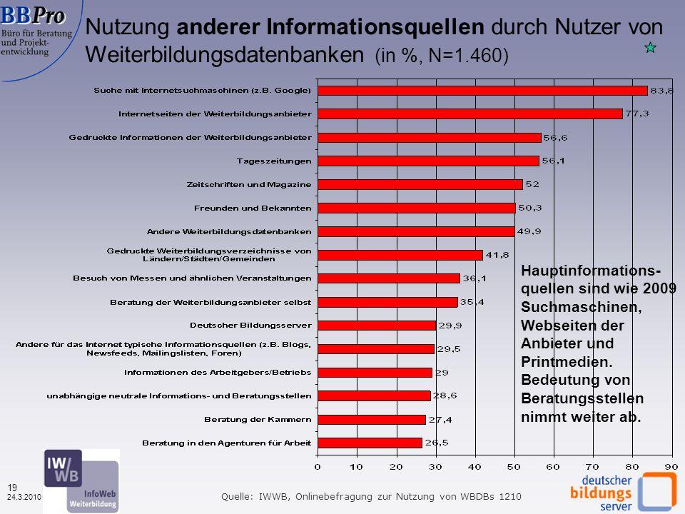 18 24.3.2010 Regionale Reichweite der Recherche: Wo sollen die gesuchten Angebote stattfinden? Rechercheregion nach Datenbanktypen (in %, N=1.875) Que