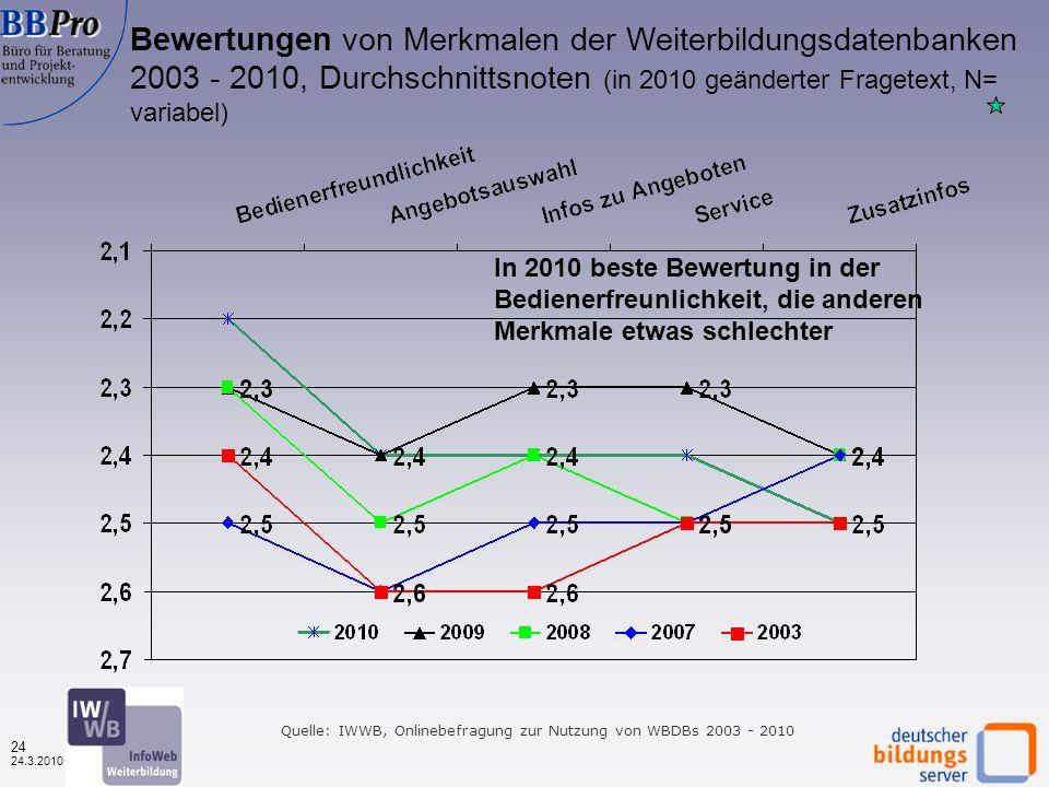 23 24.3.2010 Bewertungen von Merkmalen der Weiterbildungsdatenbanken (in %, 1.490 – 1.574) Insgesamt wie immer positive Bewertungen, ca.
