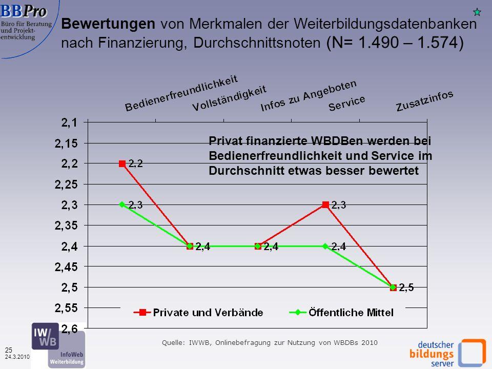 24 24.3.2010 Bewertungen von Merkmalen der Weiterbildungsdatenbanken 2003 - 2010, Durchschnittsnoten (in 2010 geänderter Fragetext, N= variabel) Quelle: IWWB, Onlinebefragung zur Nutzung von WBDBs 2003 - 2010 In 2010 beste Bewertung in der Bedienerfreunlichkeit, die anderen Merkmale etwas schlechter