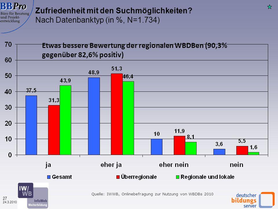 26 24.3.2010 Quelle: IWWB, Onlinebefragung zur Nutzung von WBDBs 2010 Bewertungen von Merkmalen der Weiterbildungsdatenbanken nach Datenbank-Typ, Durchschnittsnoten (N= 1.789 – 1.864) Regionale WBDBen werden wieder deutlich besser bewertet Spitzenreiter erneut Bildungsnetz MeckVP