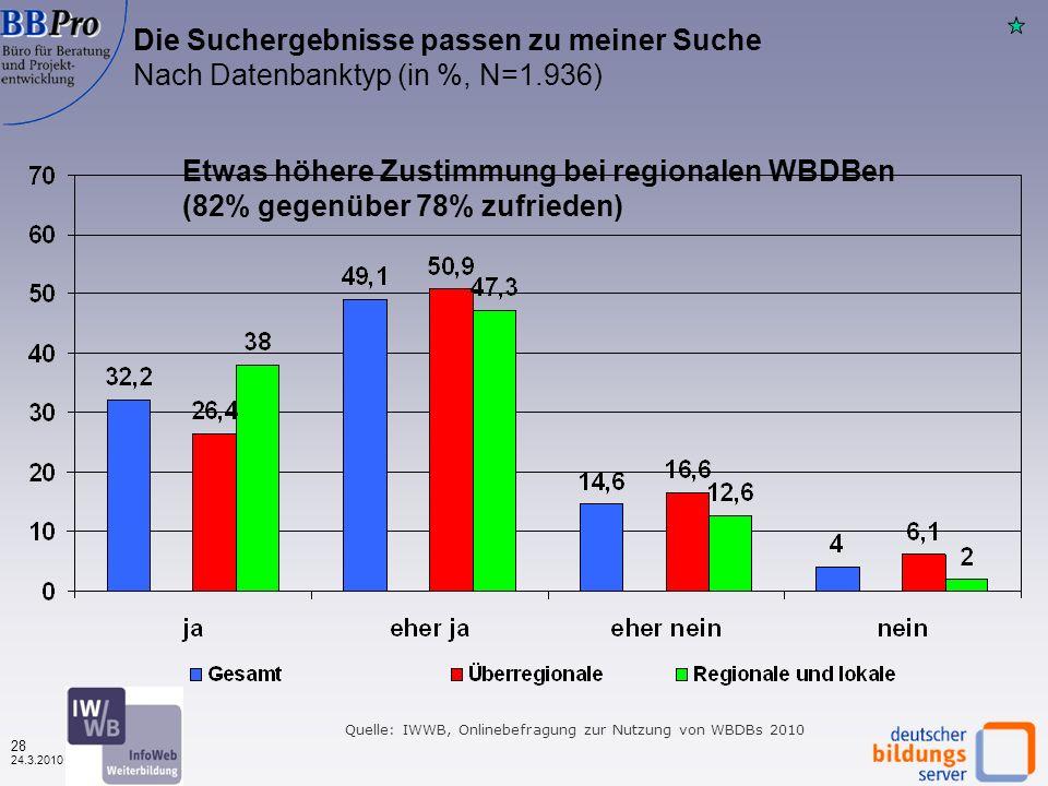 27 24.3.2010 Quelle: IWWB, Onlinebefragung zur Nutzung von WBDBs 2010 Zufriedenheit mit den Suchmöglichkeiten? Nach Datenbanktyp (in %, N=1.734) Etwas