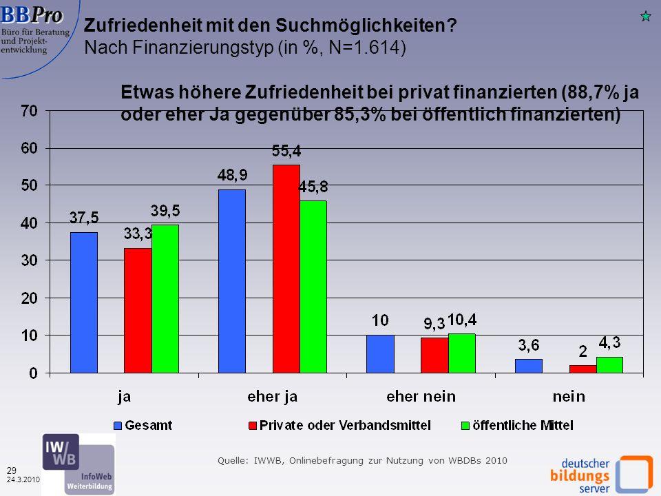 28 24.3.2010 Quelle: IWWB, Onlinebefragung zur Nutzung von WBDBs 2010 Die Suchergebnisse passen zu meiner Suche Nach Datenbanktyp (in %, N=1.936) Etwas höhere Zustimmung bei regionalen WBDBen (82% gegenüber 78% zufrieden)