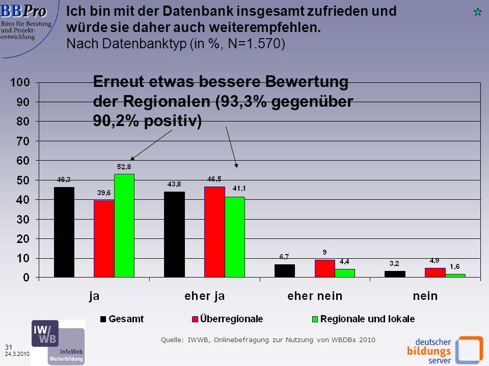 30 24.3.2010 Quelle: IWWB, Onlinebefragung zur Nutzung von WBDBs 2010 Die Suchergebnisse passen zu meiner Suche Nach Finanzierungstyp (in %, N=1.614) Kaum Unterschiede zwischen privat und öffentlich finanzierten (78,5% gegenüber 80% positiv)