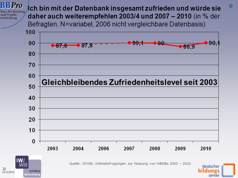 31 24.3.2010 Ich bin mit der Datenbank insgesamt zufrieden und würde sie daher auch weiterempfehlen. Nach Datenbanktyp (in %, N=1.570) Quelle: IWWB, O